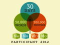 NaNoWriMo is National Novel Writing Month 2012